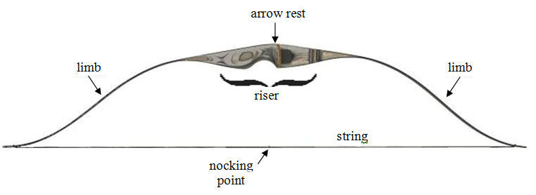 basic bow and arrow diagram wiring diagram blog Trainer Archery Bow Diagram archery basics the �thelmearc gazette bow parts breakdown archery bow diagram